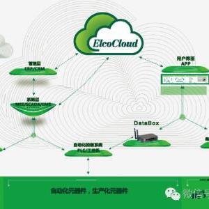 基于云端的宜科IoT集成解决方案