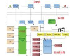 研发流程管理系统的DFSS应用研究