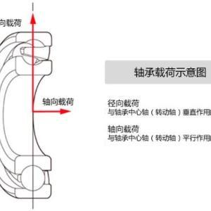 捷太格特(JTEKT)成功开发应对高轴向载荷的低扭矩球轴承(LFT系列)