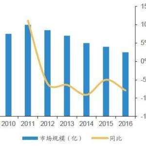 变频器市场整体稳定 国产品牌呈上升趋势