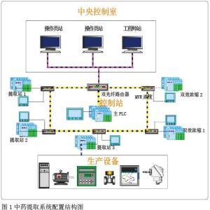 中药提取PLC自控系统的研究