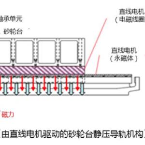 """捷太格特(JTEKT)""""搭载直线电机的机床导轨机构""""荣获日本""""爱知发明奖"""""""