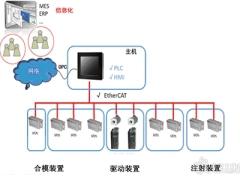 注塑机先进网络化数控系统的开发