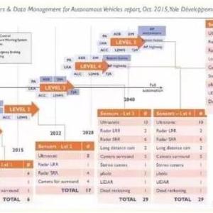 传感器市场前景广阔 无人驾驶传感器产业链盘点