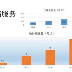 最后100米:中国快递末端服务发展现状及趋势报告