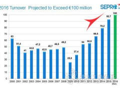 Sepro集团预计2016增长将再破纪录,计划2017再度扩张