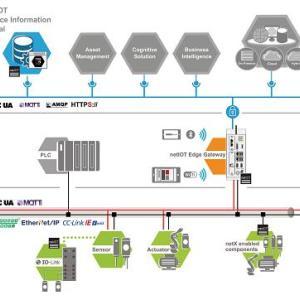 赫优讯和SAP合作开发netIOT SAP连接器