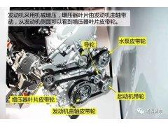 汽车机械增压系统结构与工作原理解析