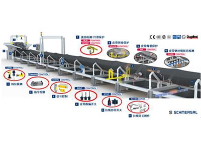 火电厂燃煤输送系统安全解决方案
