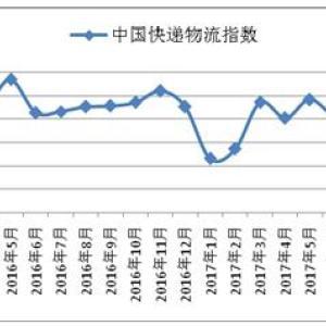 2017年11月份中国快递物流指数为112.1%