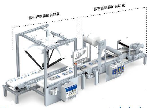 通过扩展自动化系统使一个新的带有集成控制器的创新驱动装置为仅带有一根运动轴的最小机器模块直至综合性多轴系统的技术解决方案所应用