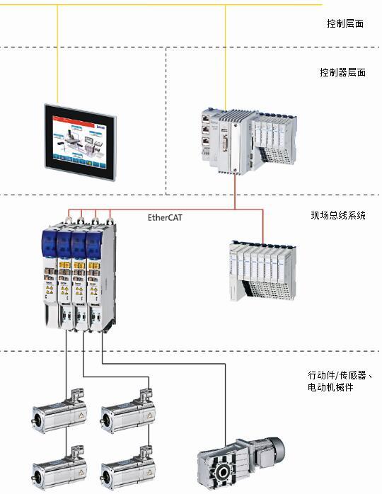 一个带有中心控制器的机器模块通过多轴驱动器i700的自动化拓扑