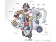 图解汽车构造与原理系列——发动机整体构造图解