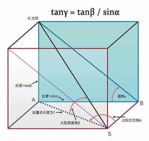 太阳能集热板的聚焦角度计算方式