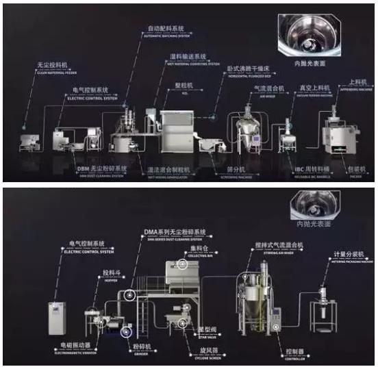 """""""中药无尘粉碎、混合、分装、MES系统""""和""""全密闭颗粒剂联线生产系统"""""""