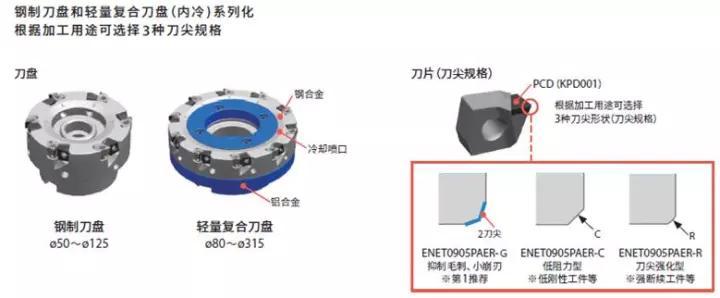 大径轻量型复高精度复合结构刀盘,及小径高钢性钢质结构刀盘
