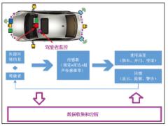 智能化汽车周围信息显示与提醒分析