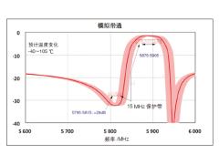 适合于V2V应用的先进RF滤波器
