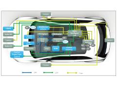 高速数据传输系统 在智能网联汽车中的应用