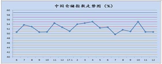 中国仓储指数走势图