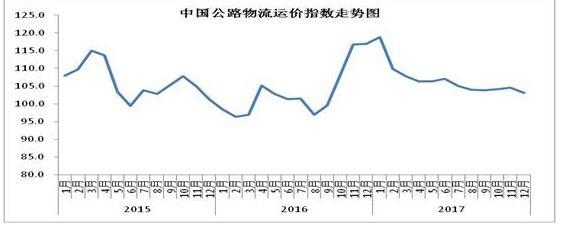 中国公路物流运价指数走势图