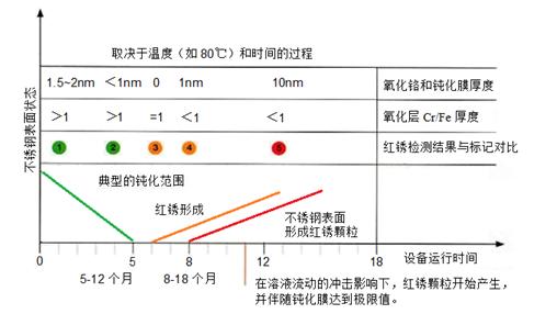 红锈滋生的模拟分析图