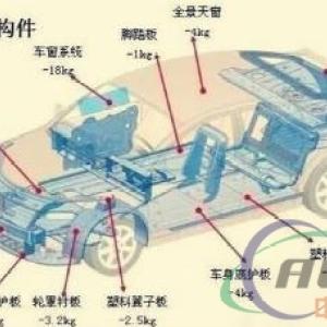 """汽车轻量化技术已成""""逐鹿点"""""""