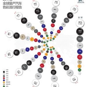 """艾仕得发布 """"2017年度全球量产汽车色彩流行报告"""""""