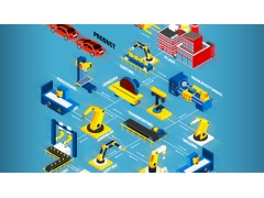 中国制造业发展趋势