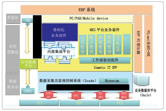 图1 中药智能制造系统总体架构图