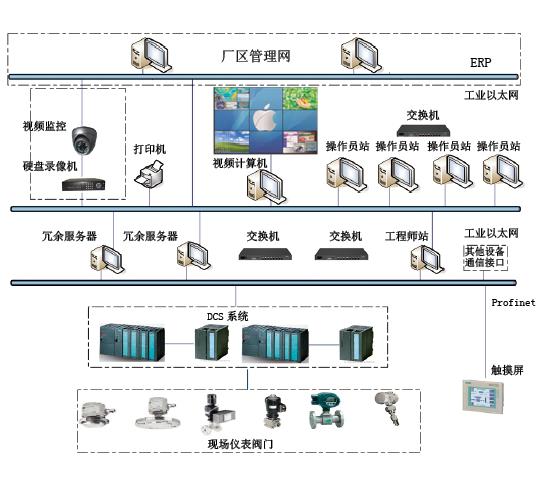 图3 中药智能制造控制系统拓扑图