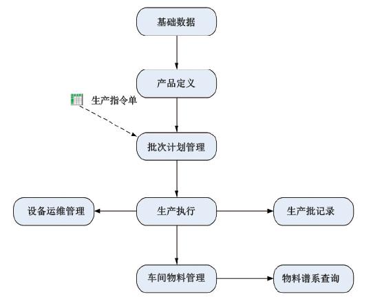 图5 系统功能总体流程图