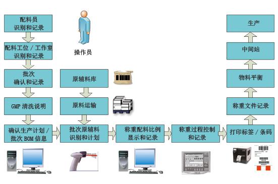 图6 物料称重系统工作流程图