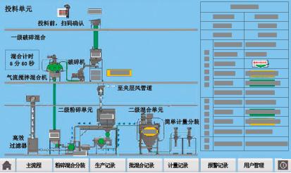 图5 系统组态监控图
