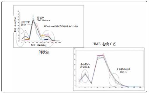 图4 HME技术与传统间歇法的工艺可重复性比较