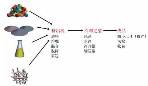 图2 热熔挤出工艺流程
