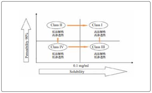图5 BCS分类