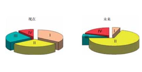 图6 BCS II类和IV类API的增长趋势