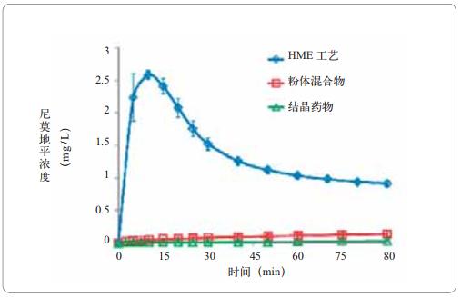 图7尼莫地平的溶解速率测试