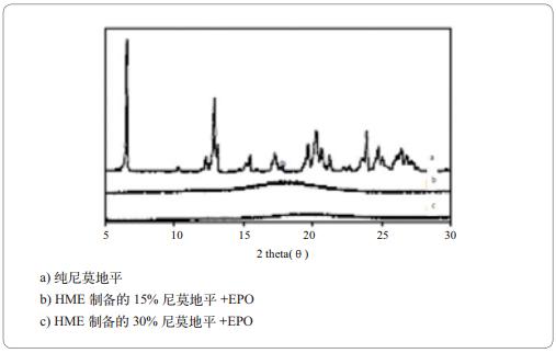 图8 HME技术制备的尼莫地平的微观形态