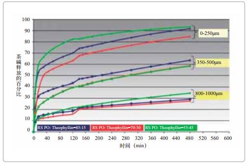 图10 HME技术制备的茶碱制剂的释药速率测试