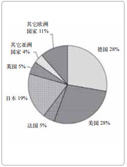 图11 HME技术领域的专利情况