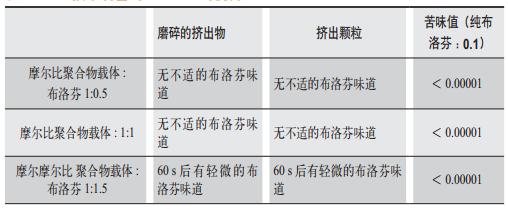 表2 HME技术制备的Kaletra的优势