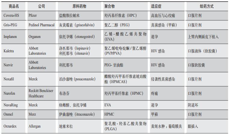 表3 FDA批准的HME技术制备的药物