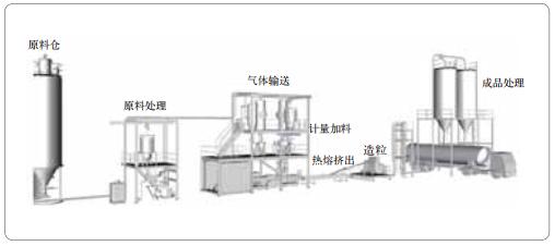 图 13 HME生产线全解决方案