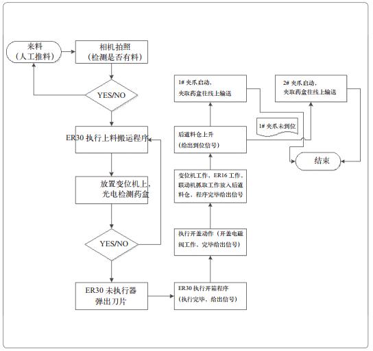 图3 流程逻辑控制图