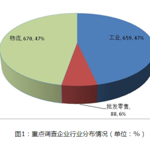 2017年中国物流行业十大事件回顾及2018年发展趋势预测(图表)