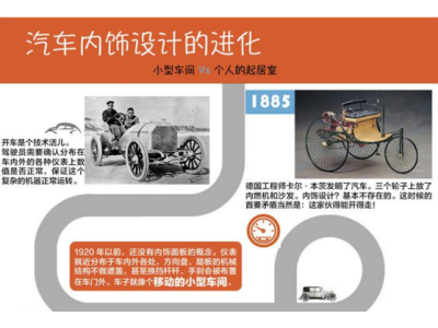 一张图,130多年,汽车内饰设计的进化路