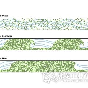 科乃而以增强的Wave Conveying™系统提升物料处理技术
