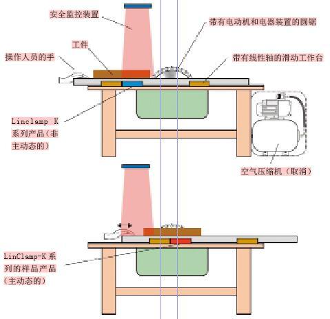 该制动装置例如作为台锯的滑动工作台的线性安全制动器使用